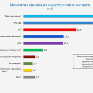 Второ поредно проучване дава първо място за ИТН; очертава се шестпартиен парламент